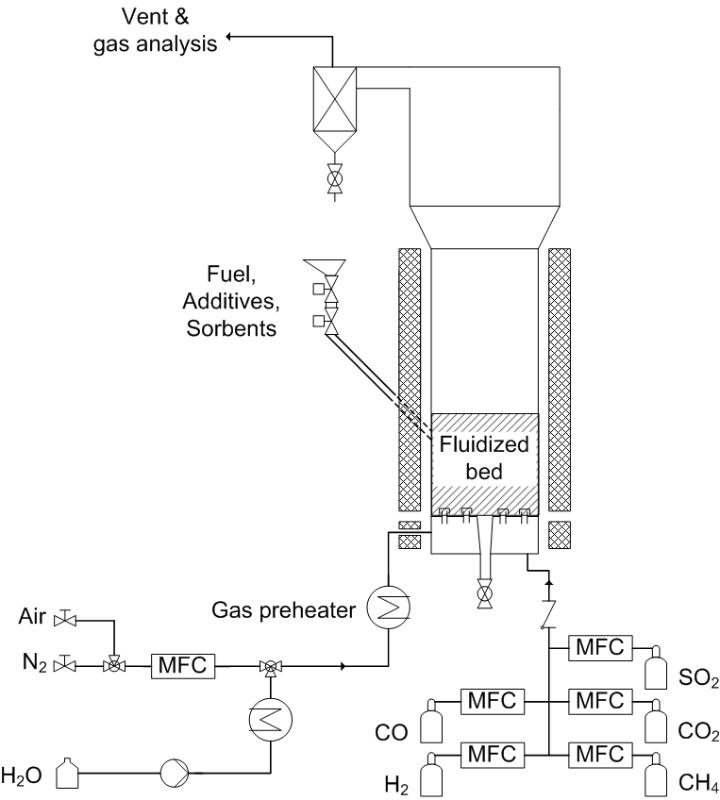 Schema des blasenbildenden atmosphärischen Wirbelschichtreaktors (BAR) (c)