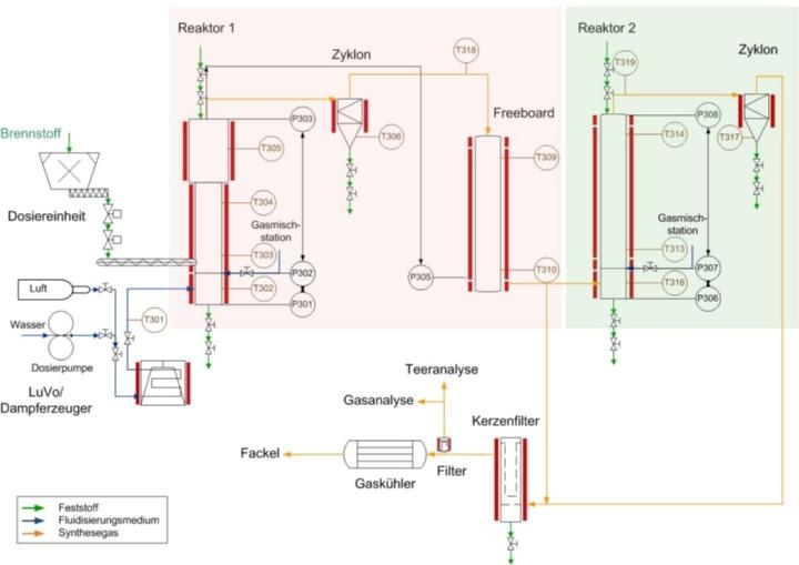 Schema der zweistufigen atmosphärischen Wirbelschichtanlage (VERONIKA) (c)