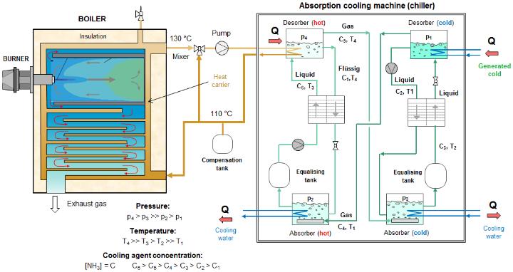 Scheme of the BIO-COOL test rig