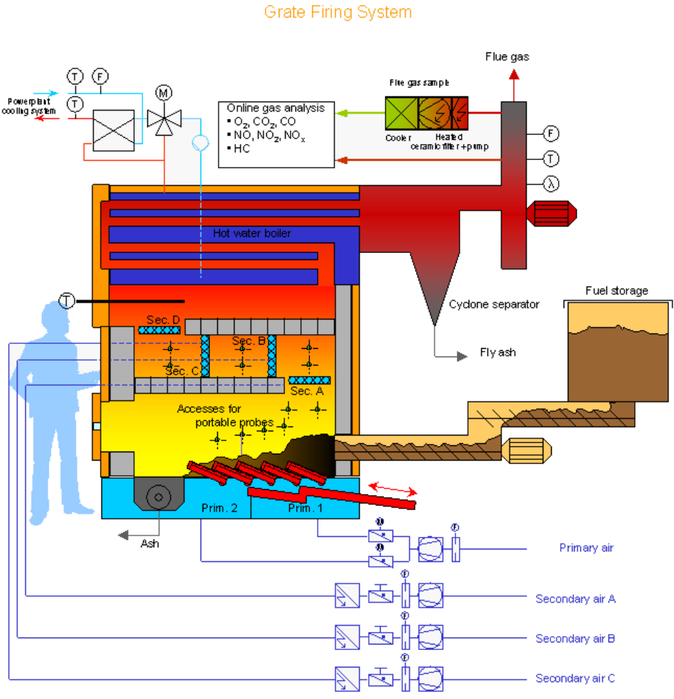 Grate Firing System Rofea Institute Of Combustion And Power Plant Line Diagram Configuration The C