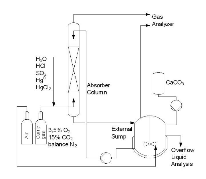 Verfahrensfließbild der Labor-Rauchgasentschwefelungsanlage (LEA) (c)