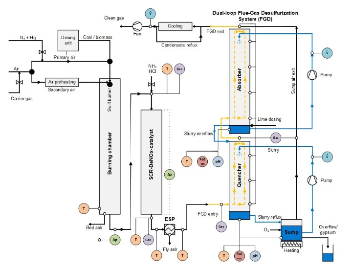 Process flow of the laboratory furnace with flue gas cleaning system (LFA)