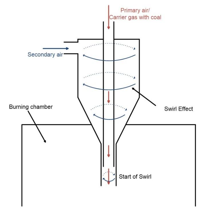 Schema des Drallbrenners