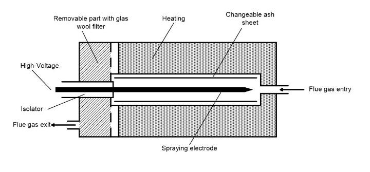 Schema des Elektrofilters
