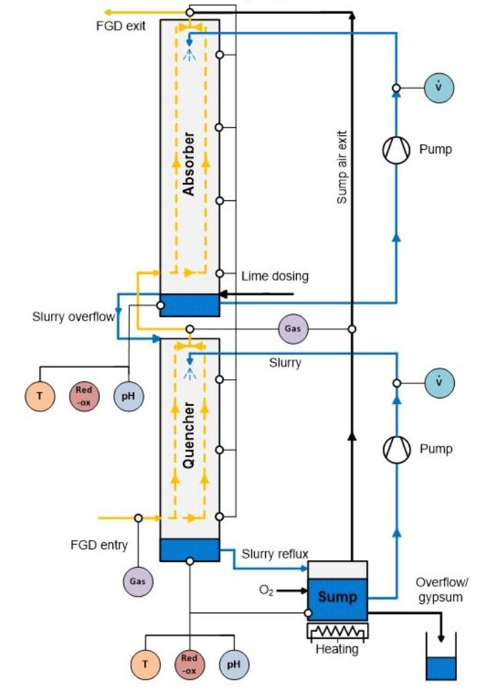 Zweikreis-Rauchgasentschwefelungsanlage