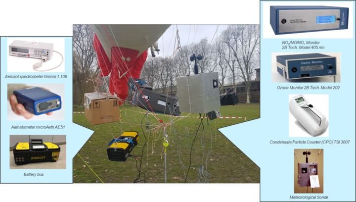 Tethered balloon measurement system for the determination of the vertical distribution of meteorological parameter and air pollutants