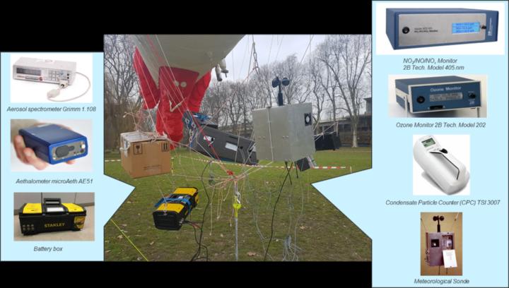 Fesselballonmesstechnik für meteorologische Parameter und Luftverunreinigungen