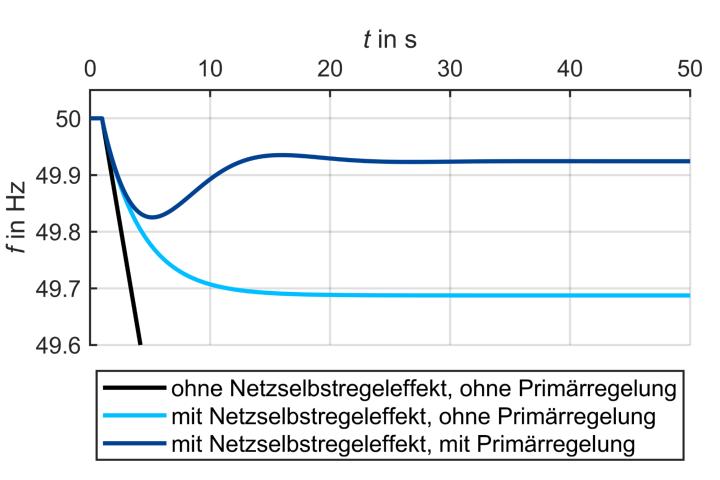 Simulationsergebnisse für die Frequenz eines summarischen Netzmodells