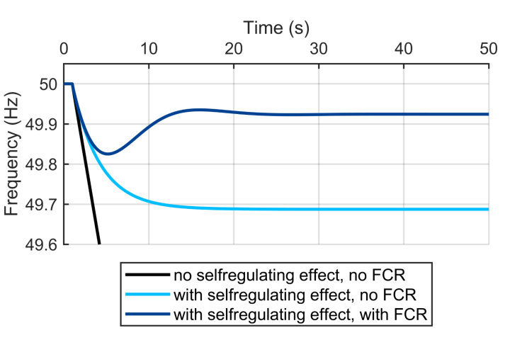 Simulation results of the frequency of a lumped power system model