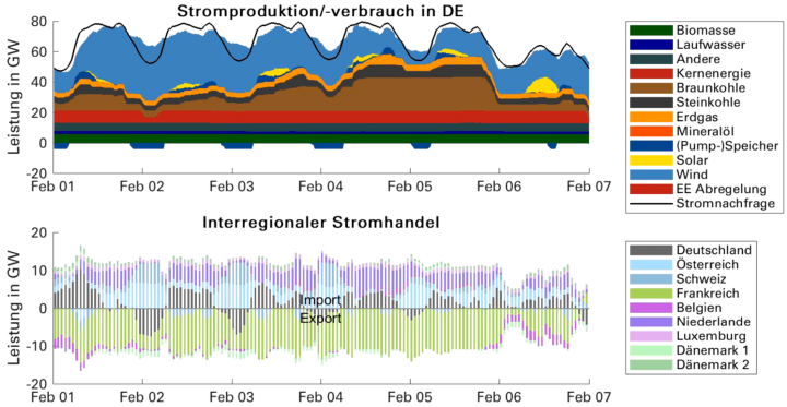 Beispielhafter Kraftwerkseinsatz über eine Woche für Deutschland