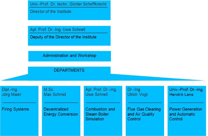 Organigramm des IFK